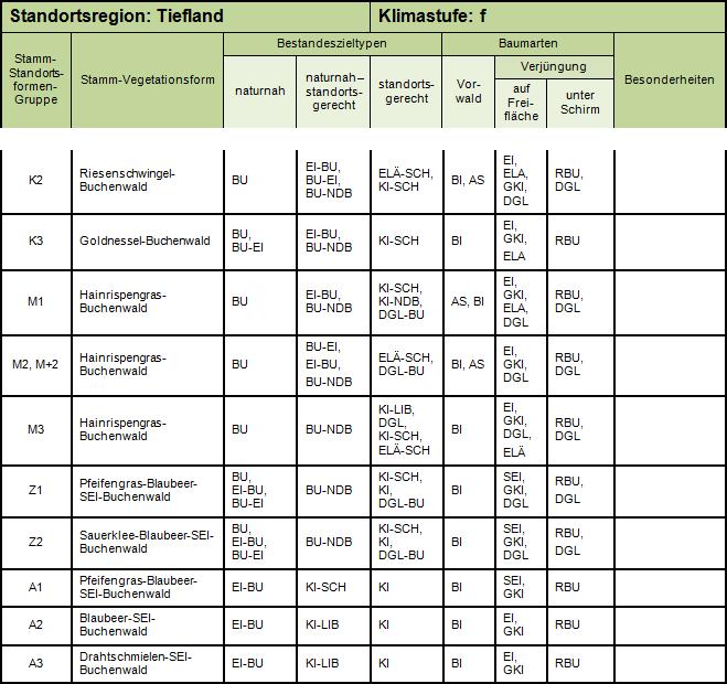 Auszug BZT-Katalog - Bestandeszieltypen in Abhängigkeit von den Stamm-Standortsformengruppen