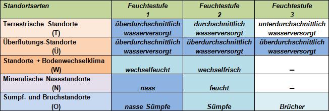 Feuchtestufen Sachsen-Anhalts