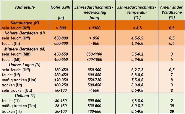 Klimastufen in den Naturräumen Sachsen-Anhalts