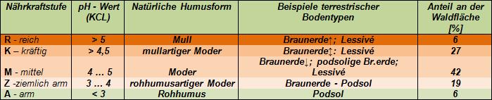 Nährkraftstufen Sachsen-Anhalts
